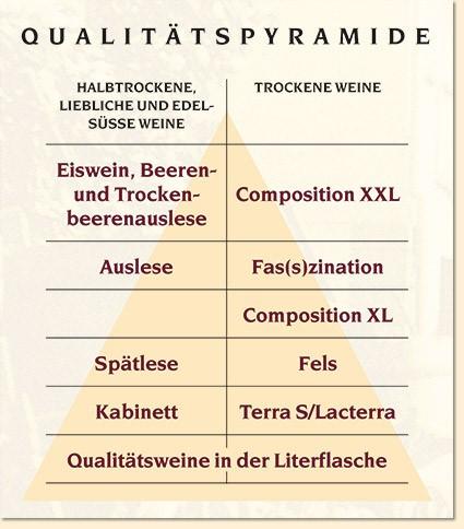 FG Qualitätspyramide